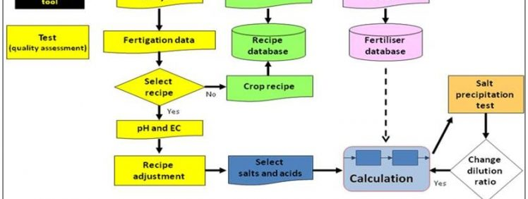 nsolutiondiagram1 محلول غذایی
